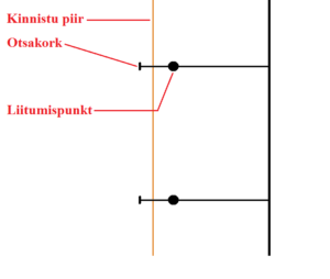 Liitumispunktide põhimõtteline skeem